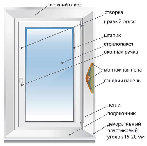 Надежные ПВХ окна